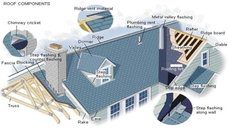 Houston Roof Repair | Roof Repair Houston
